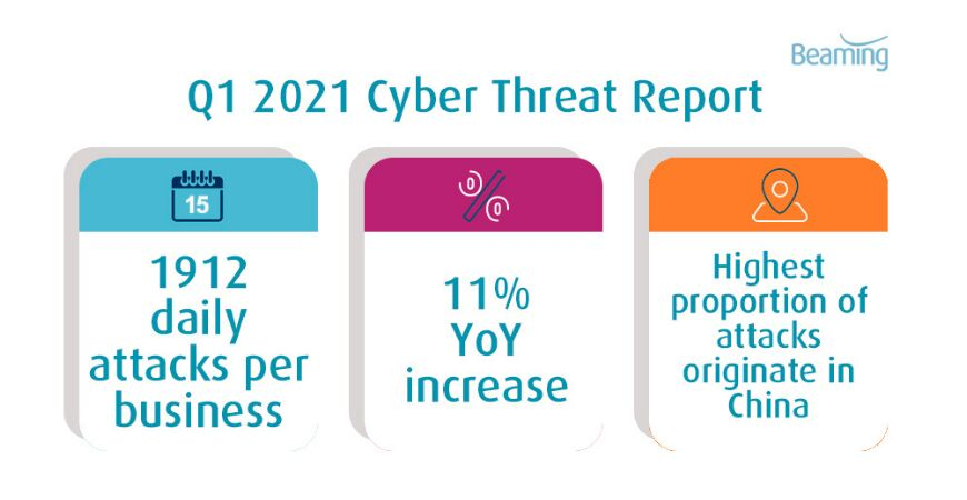 UK businesses experienced a cyber attack every 45 seconds in Q1 2021 - here's what to look out for