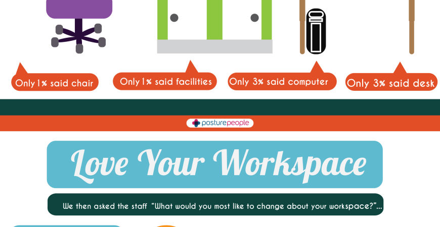 New survey by Posture People reveals what people love most about their workspaces